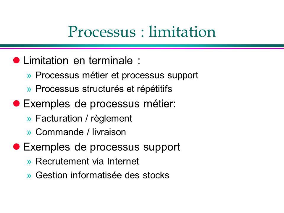 Processus : limitation