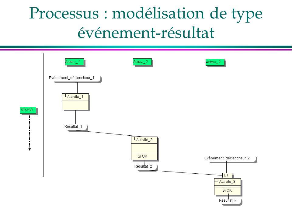 Processus : modélisation de type événement-résultat
