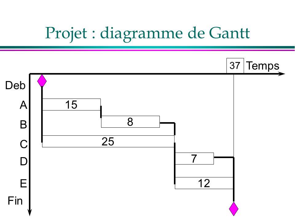 Projet : diagramme de Gantt