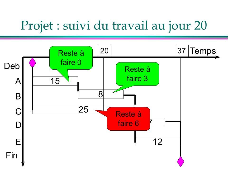 Projet : suivi du travail au jour 20