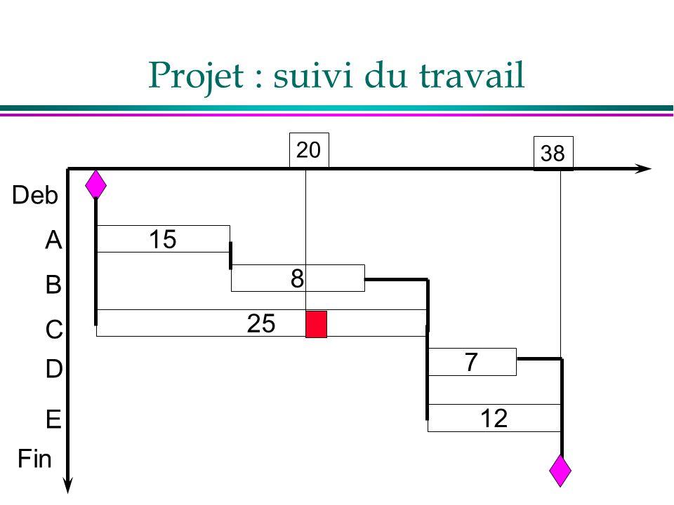 Projet : suivi du travail