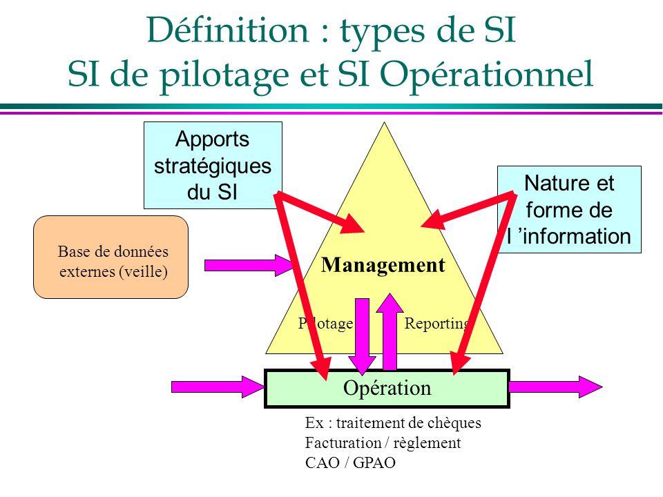 Définition : types de SI SI de pilotage et SI Opérationnel