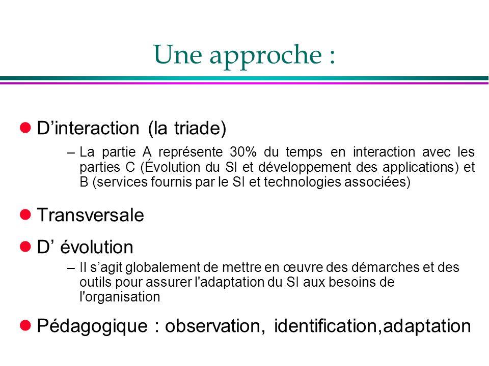 Une approche : D'interaction (la triade) Transversale D' évolution