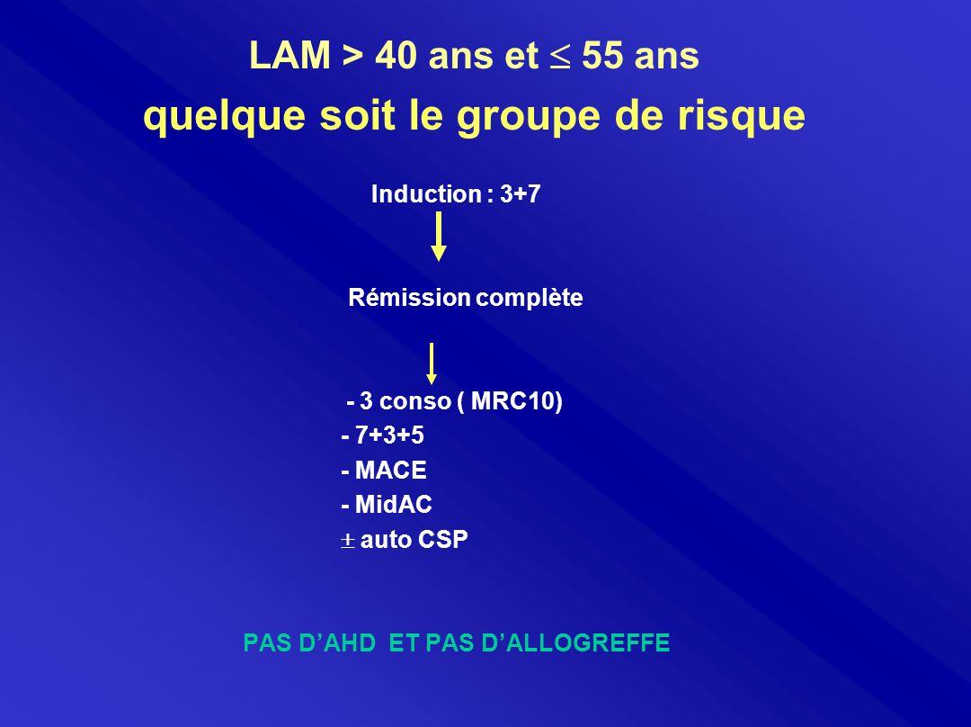 LAM > 40 ans et  55 ans quelque soit le groupe de risque