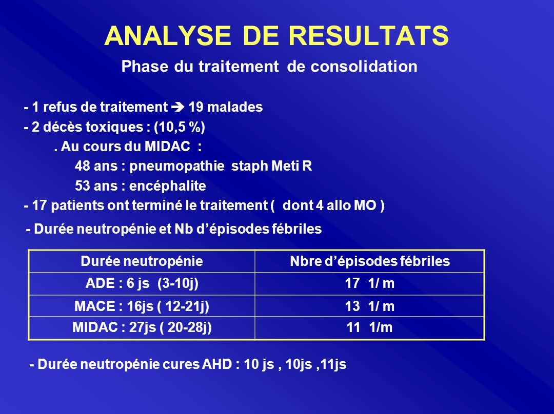 Phase du traitement de consolidation Nbre d'épisodes fébriles