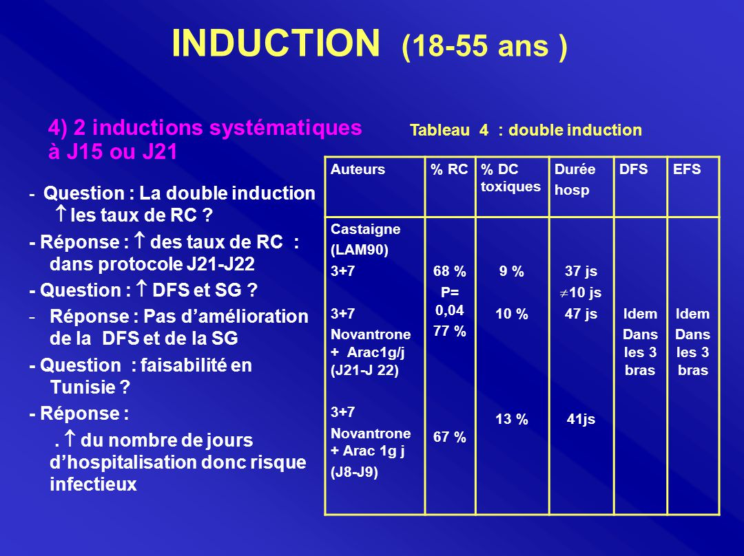 INDUCTION (18-55 ans ) 4) 2 inductions systématiques à J15 ou J21
