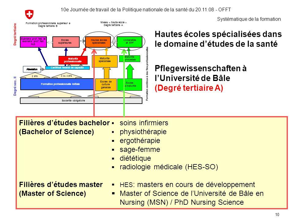 Hautes écoles spécialisées dans le domaine d'études de la santé