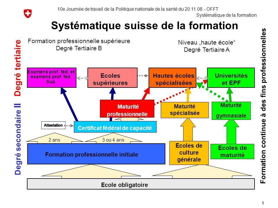 Systématique suisse de la formation