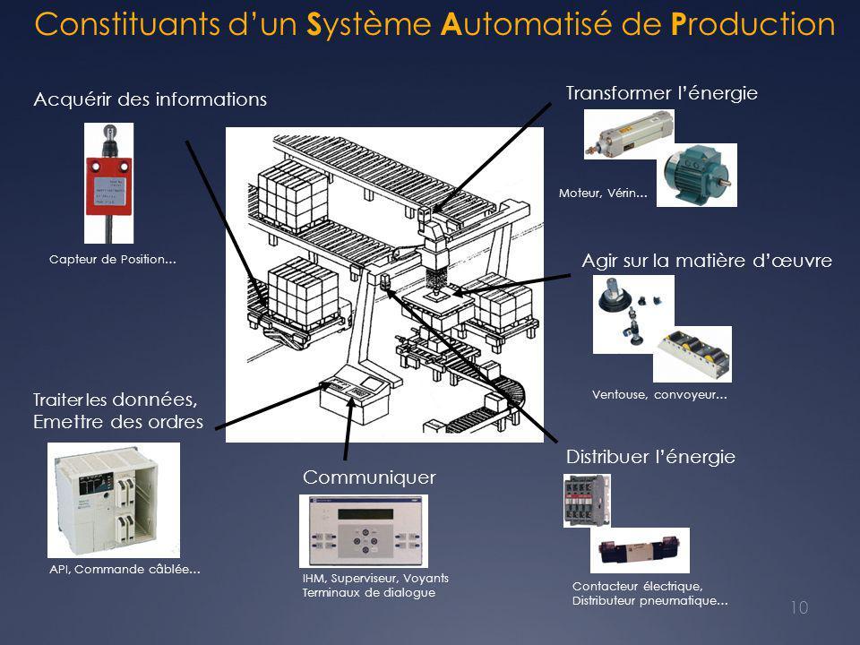 Constituants d'un Système Automatisé de Production