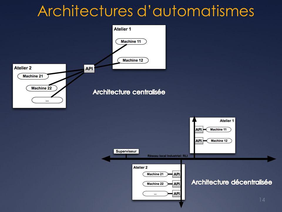 Architectures d'automatismes