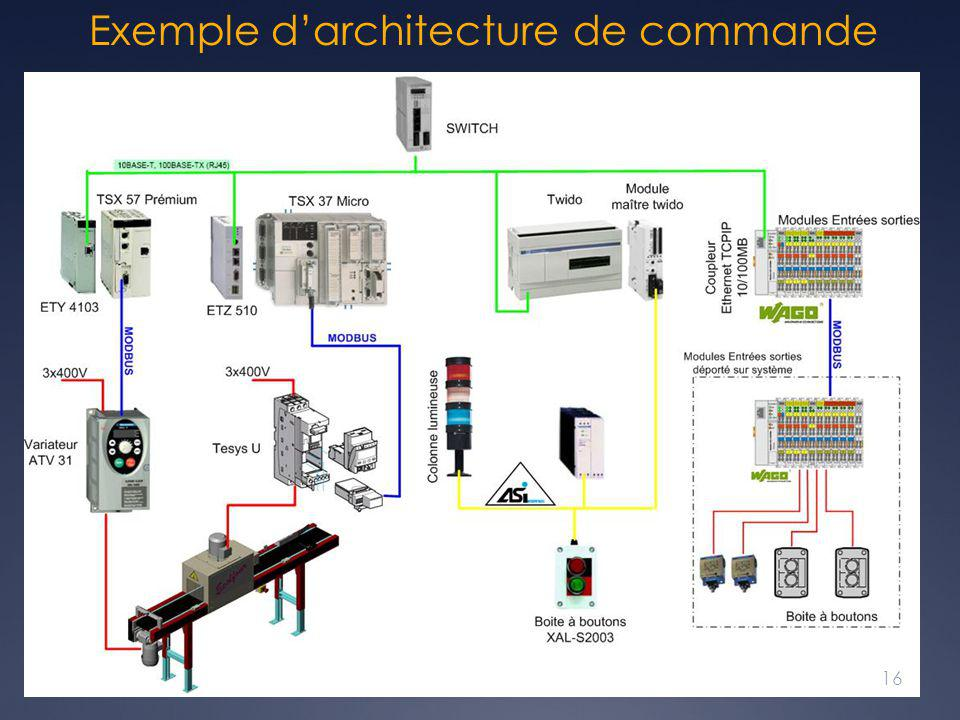 Exemple d'architecture de commande