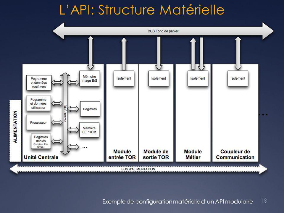 L'API: Structure Matérielle