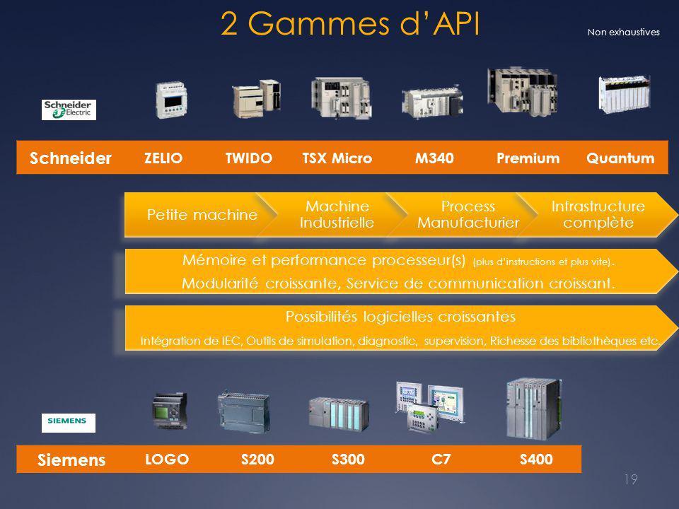 2 Gammes d'API Schneider Siemens ZELIO TWIDO TSX Micro M340 Premium