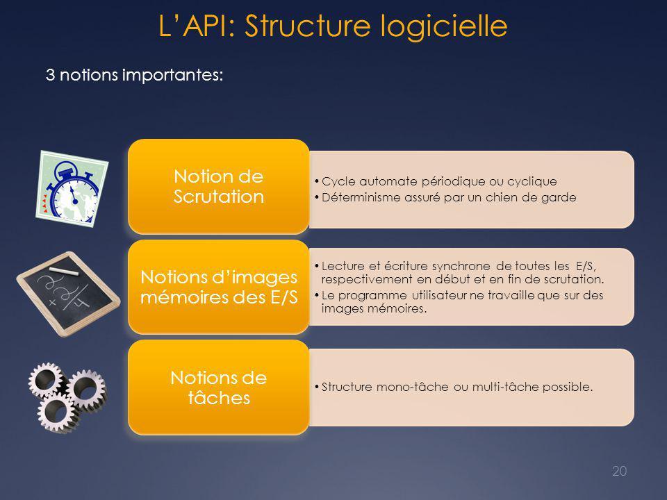 L'API: Structure logicielle