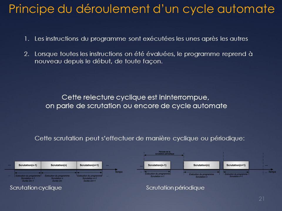 Principe du déroulement d'un cycle automate