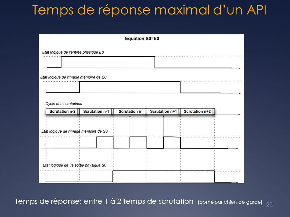 Temps de réponse maximal d'un API
