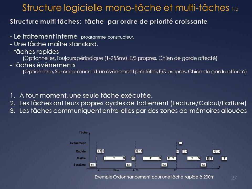 Structure logicielle mono-tâche et multi-tâches 1/2