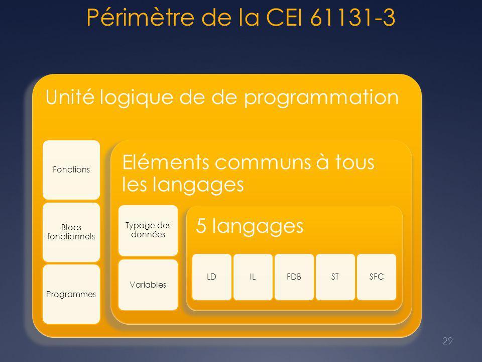 Périmètre de la CEI 61131-3 - Les « POU »: Program Organization Unit