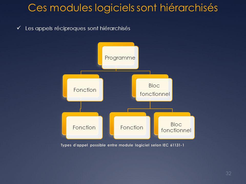 Ces modules logiciels sont hiérarchisés