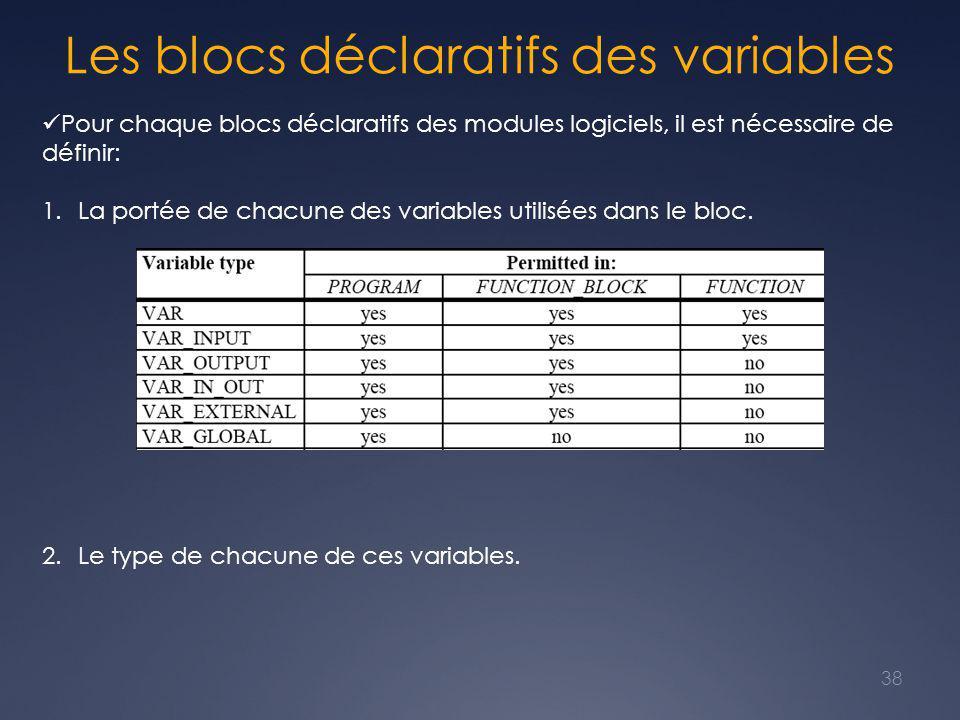 Les blocs déclaratifs des variables