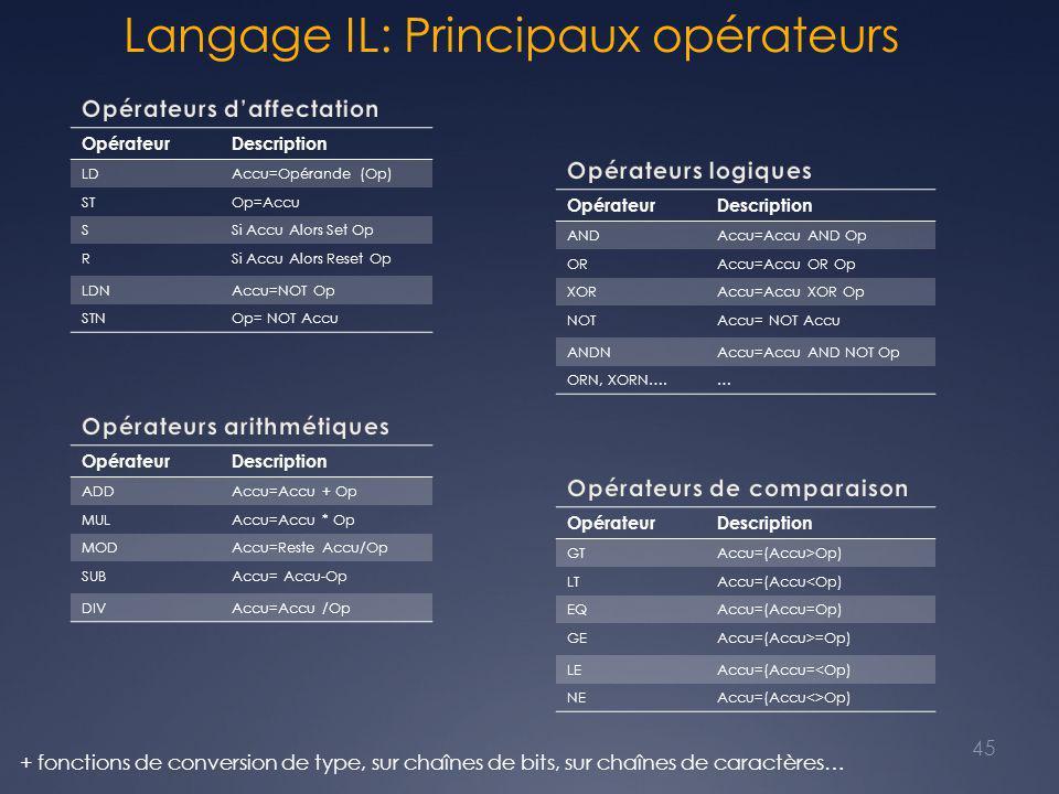 Langage IL: Principaux opérateurs