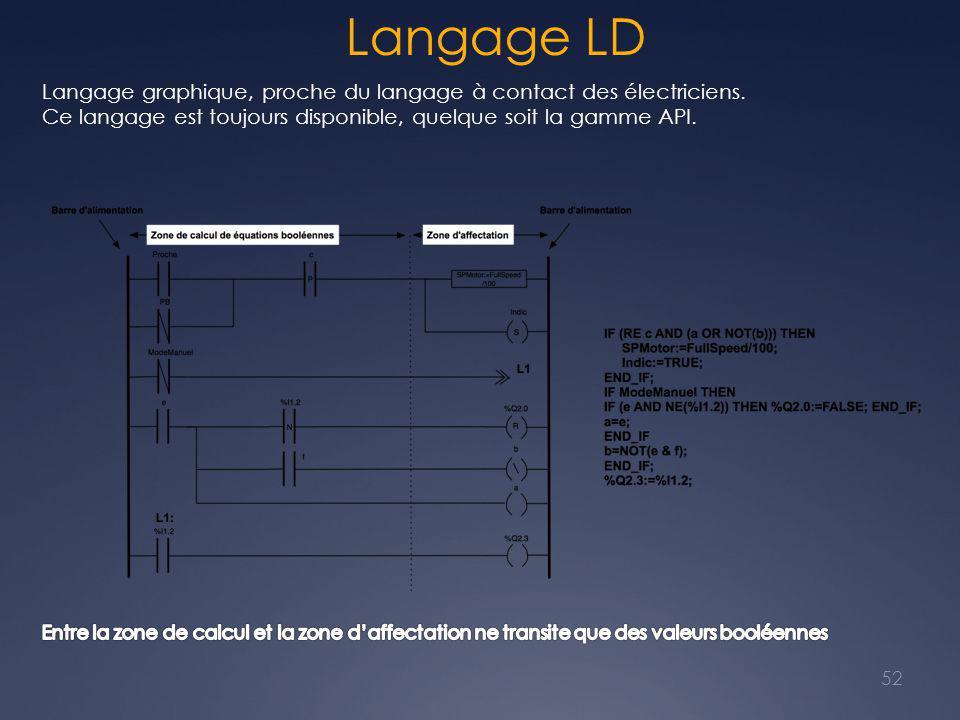 Langage LD Langage graphique, proche du langage à contact des électriciens. Ce langage est toujours disponible, quelque soit la gamme API.