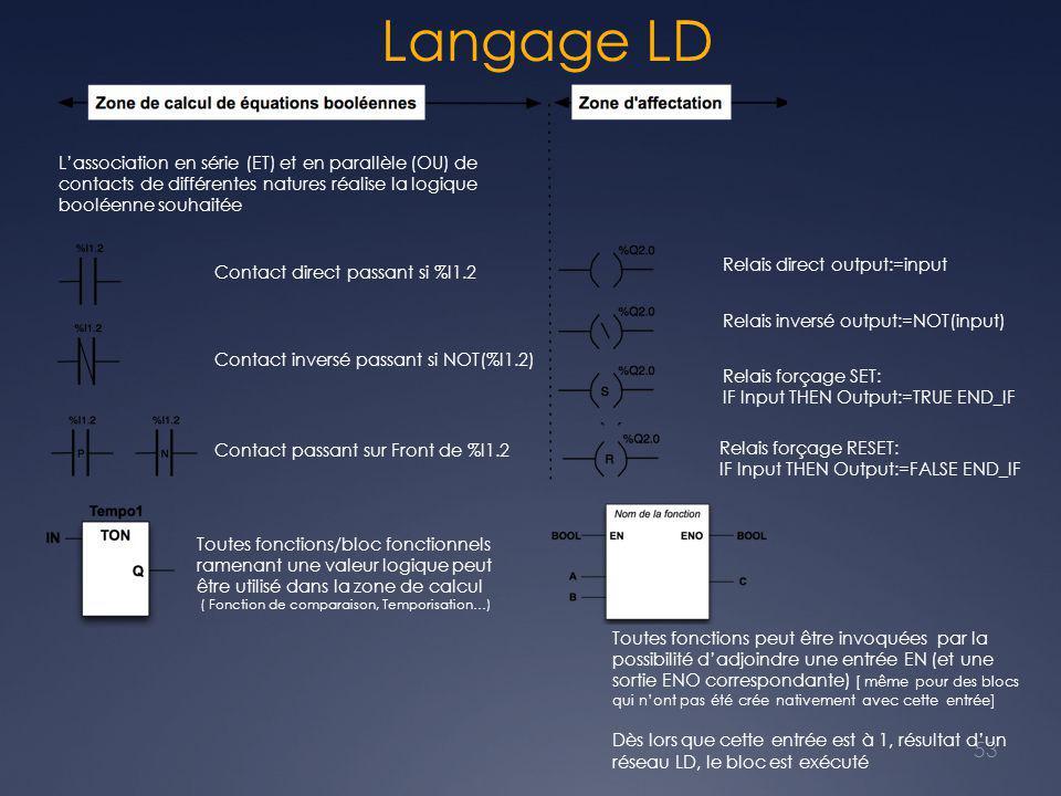 Langage LD L'association en série (ET) et en parallèle (OU) de contacts de différentes natures réalise la logique booléenne souhaitée.