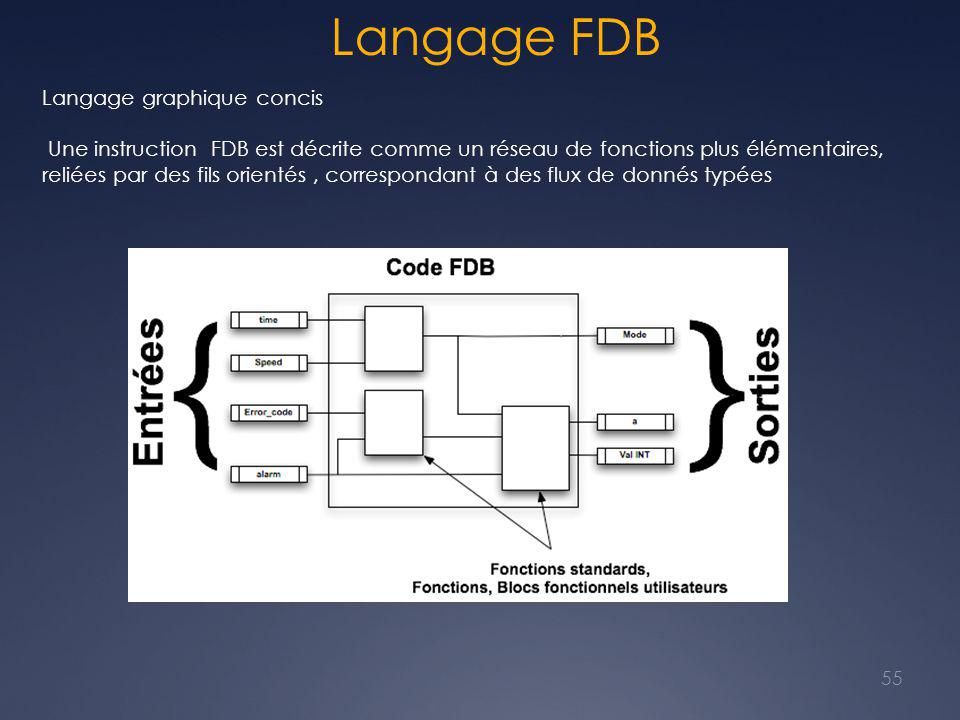 Langage FDB Langage graphique concis