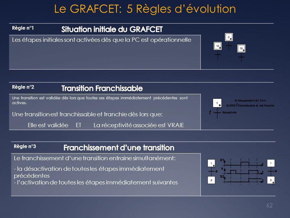 Le GRAFCET: 5 Règles d'évolution