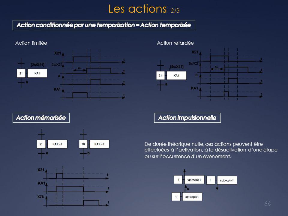 Les actions 2/3 Action conditionnée par une temporisation = Action temporisée. Action limitée. Action retardée.
