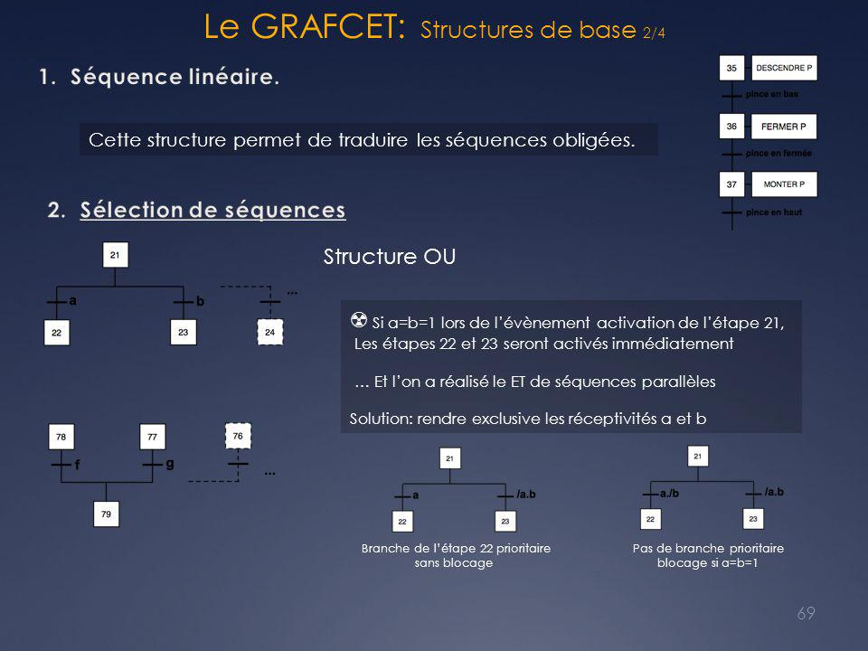 Le GRAFCET: Structures de base 2/4