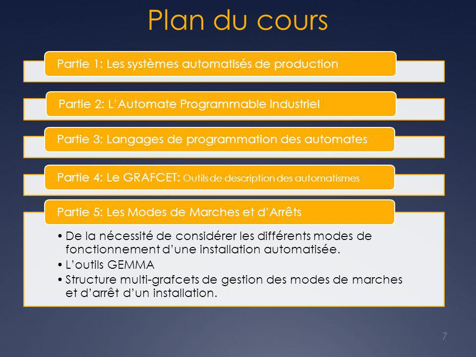 Plan du cours Partie 1: Les systèmes automatisés de production