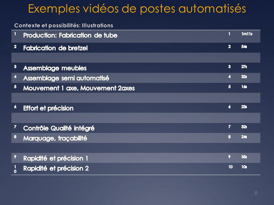 Exemples vidéos de postes automatisés