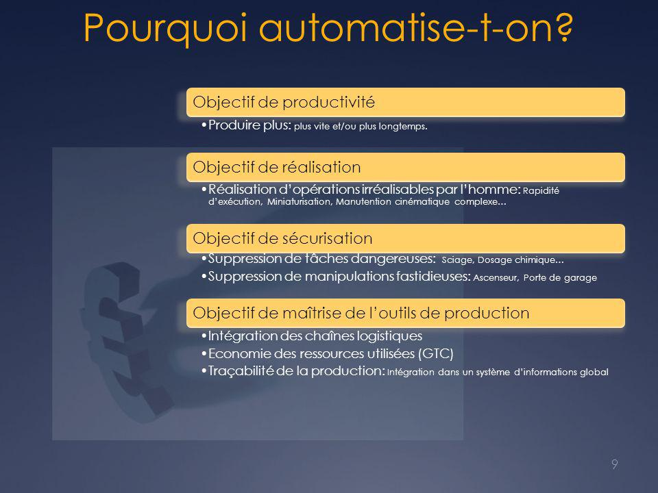 Pourquoi automatise-t-on
