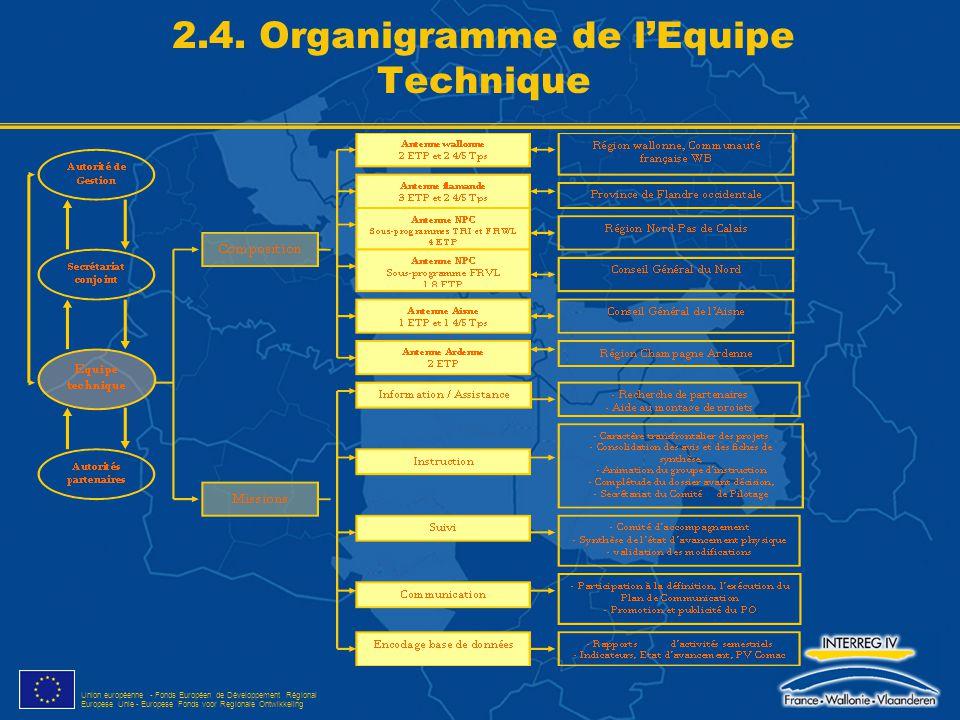 2.4. Organigramme de l'Equipe Technique