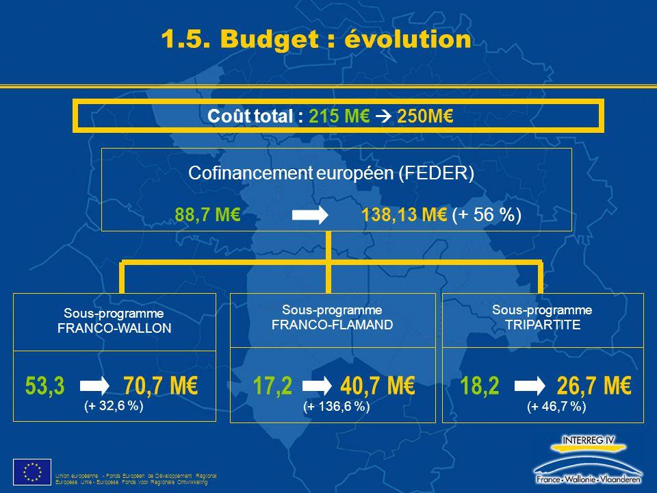 Cofinancement européen (FEDER)