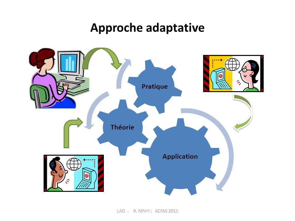 Approche adaptative Application Théorie Pratique