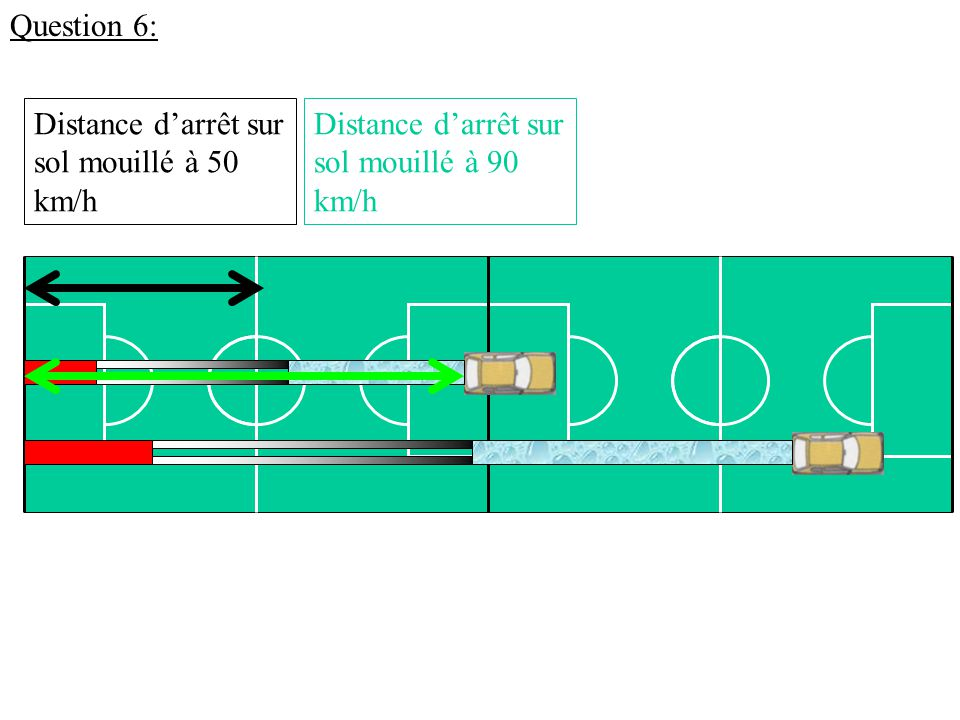 Question 6: Distance d'arrêt sur sol mouillé à 90 km/h Distance d'arrêt sur sol mouillé à 50 km/h