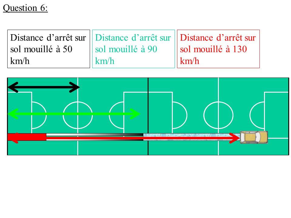 Question 6: Distance d'arrêt sur sol mouillé à 130 km/h. Distance d'arrêt sur sol mouillé à 50 km/h.