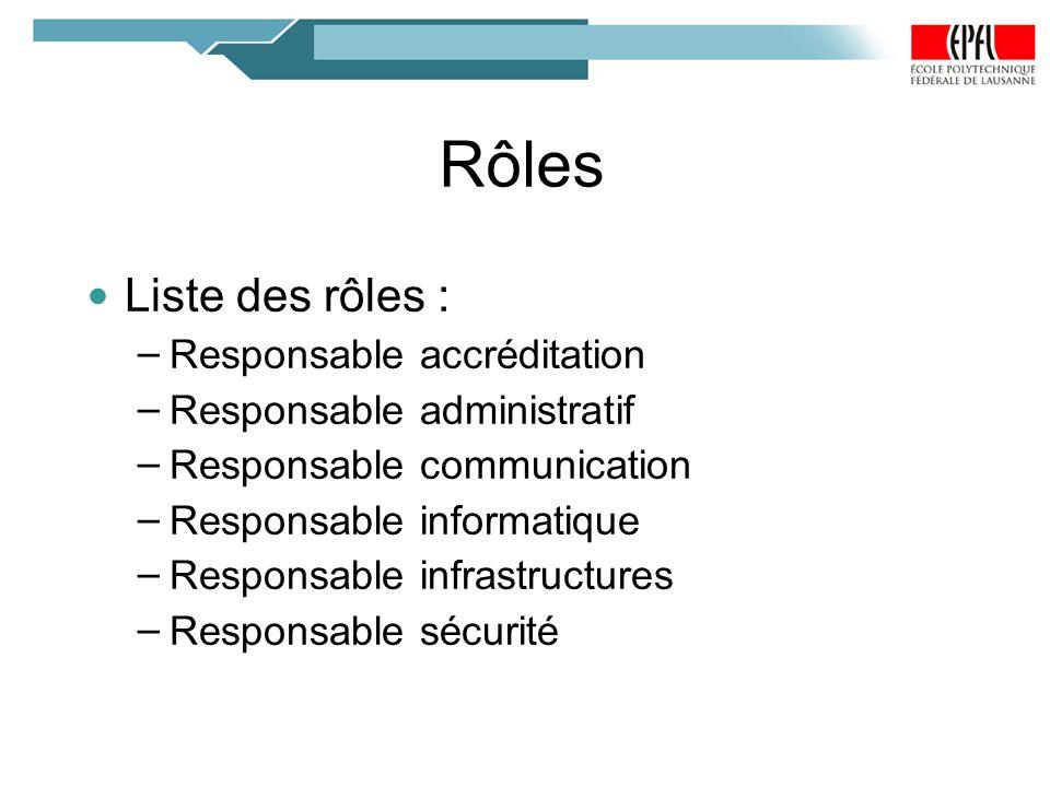 Rôles Liste des rôles : Responsable accréditation