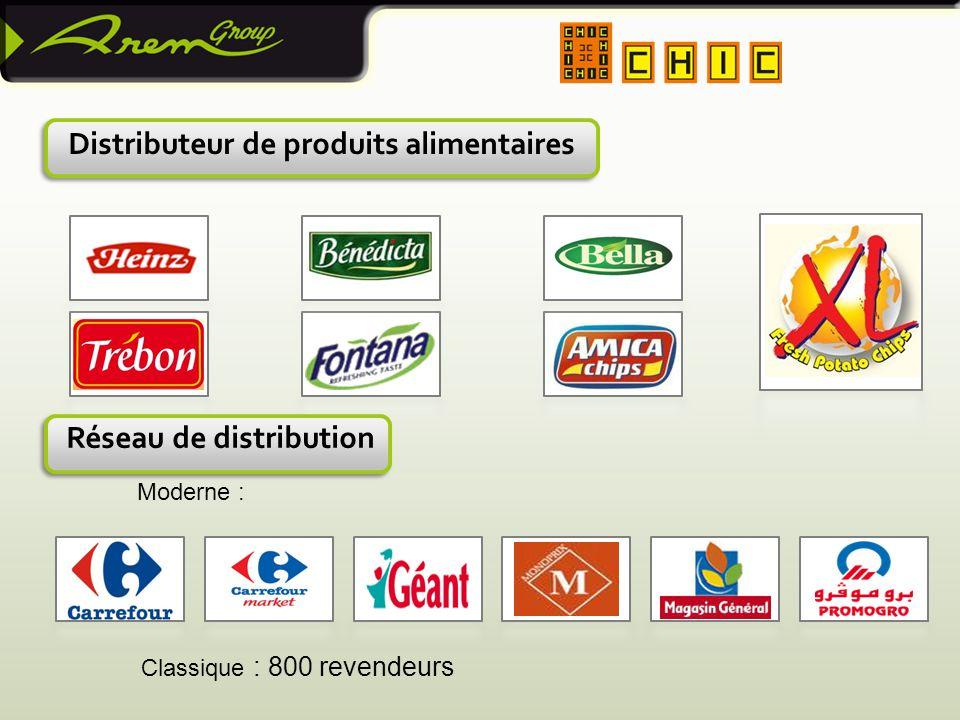 Distributeur de produits alimentaires Réseau de distribution