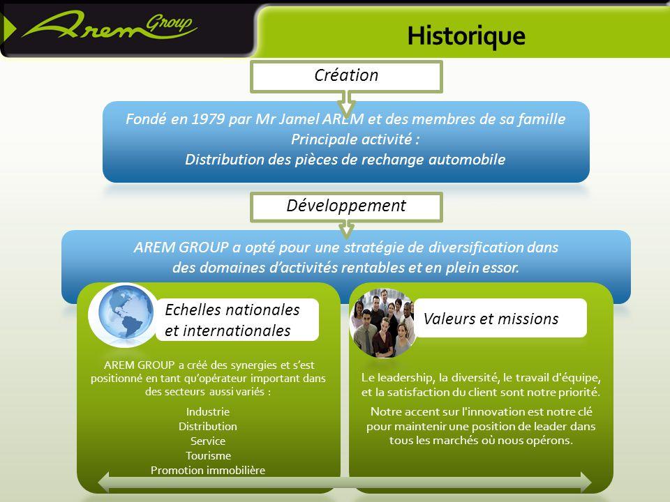 Historique Création Développement