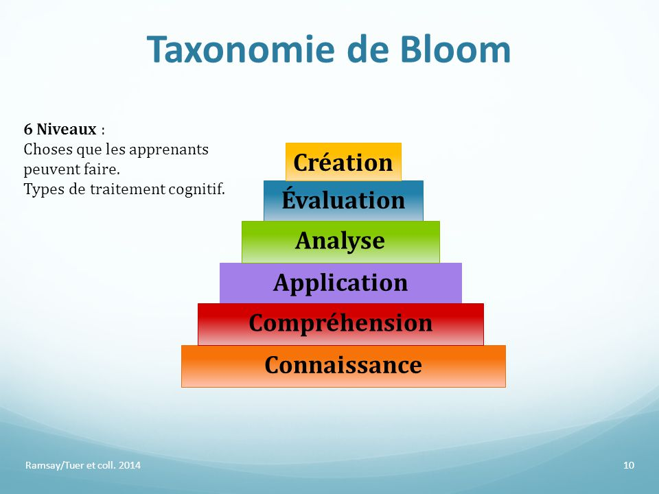 Taxonomie de Bloom Création Évaluation Analyse Application