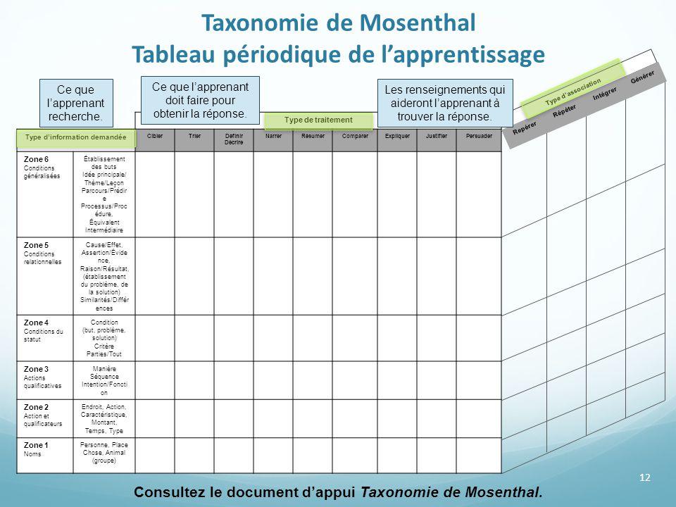 Taxonomie de Mosenthal Tableau périodique de l'apprentissage