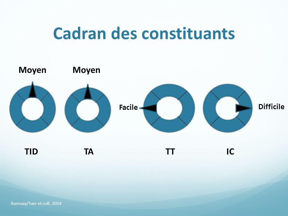 Cadran des constituants