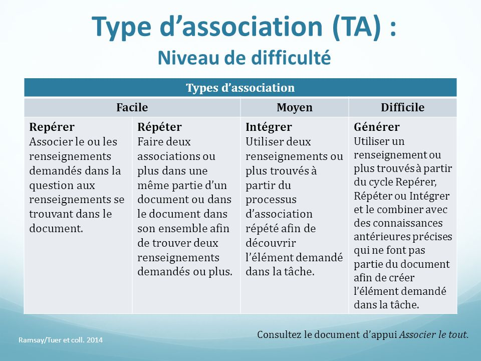 Type d'association (TA) : Niveau de difficulté