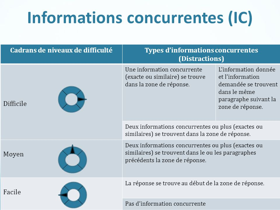 Informations concurrentes (IC)