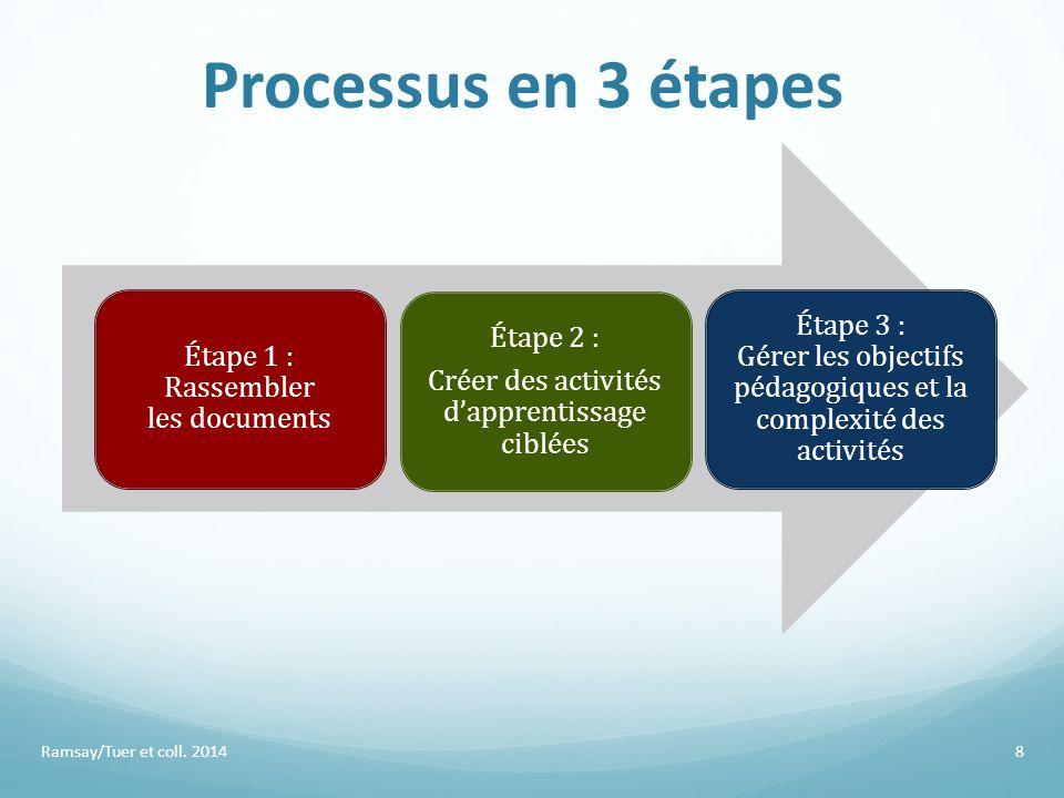 Processus en 3 étapes Étape 1 : Rassembler les documents. Étape 2 : Créer des activités d'apprentissage ciblées.