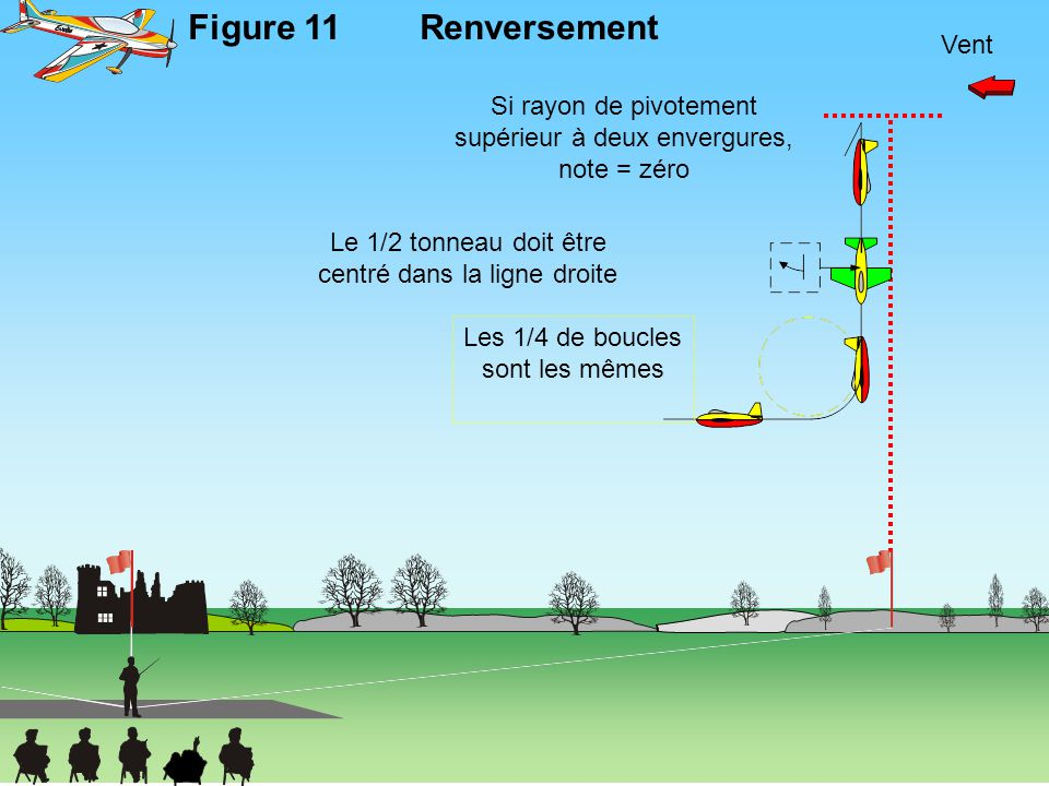Figure 11 Renversement Vent