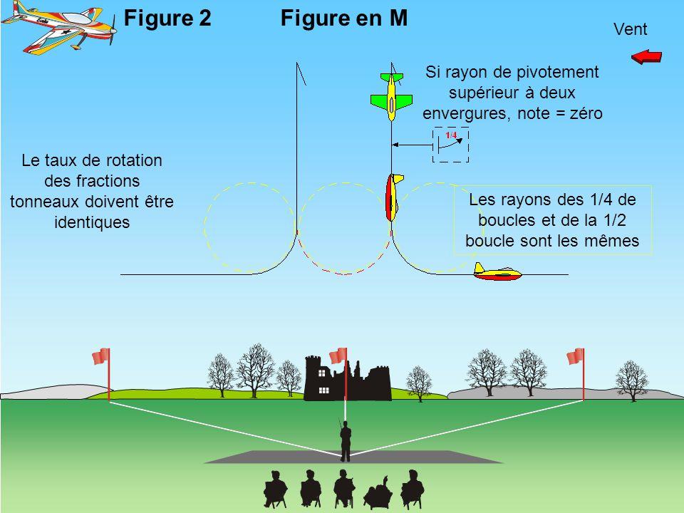 Figure 2 Figure en M. Vent. Si rayon de pivotement supérieur à deux envergures, note = zéro.